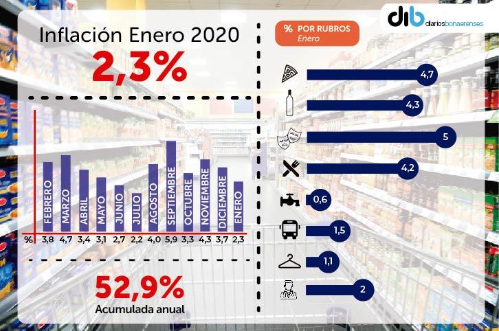 La inflación de enero de 2020.