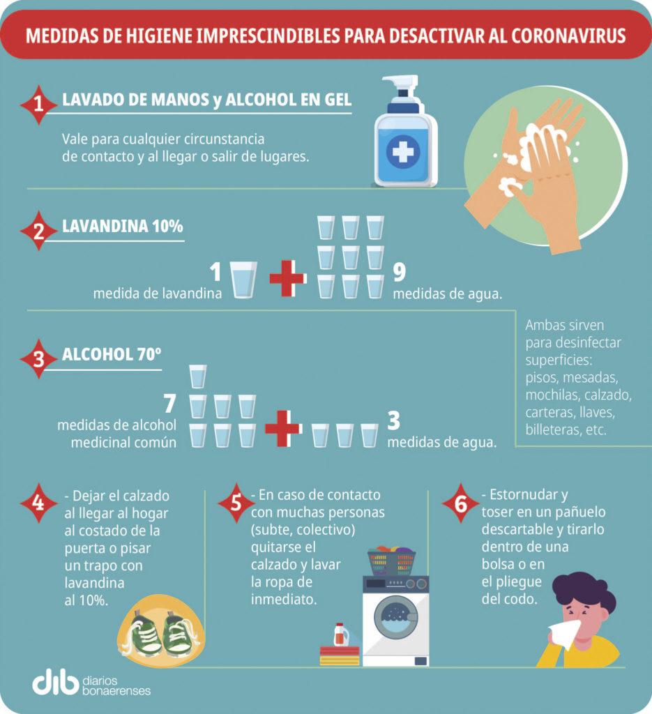 Infografía medidas de higiene