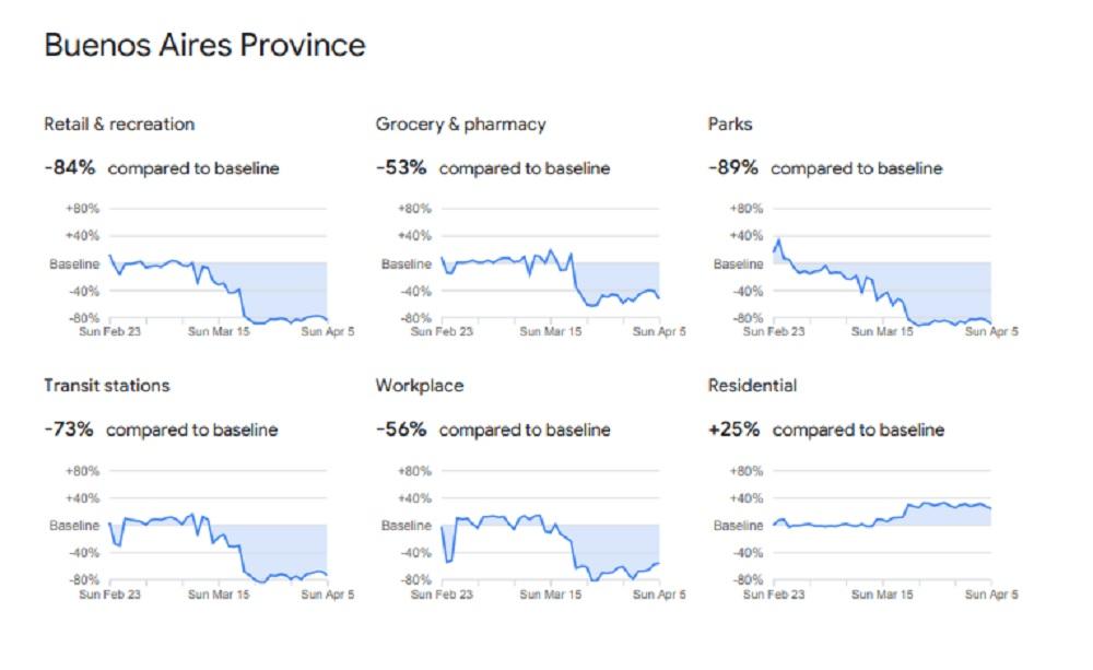 Los increíbles resultados de la cuarentena, según Google
