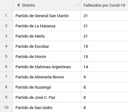 Mapa del coronavirus: menos de 50 distritos bonaerenses están libres de coronavirus
