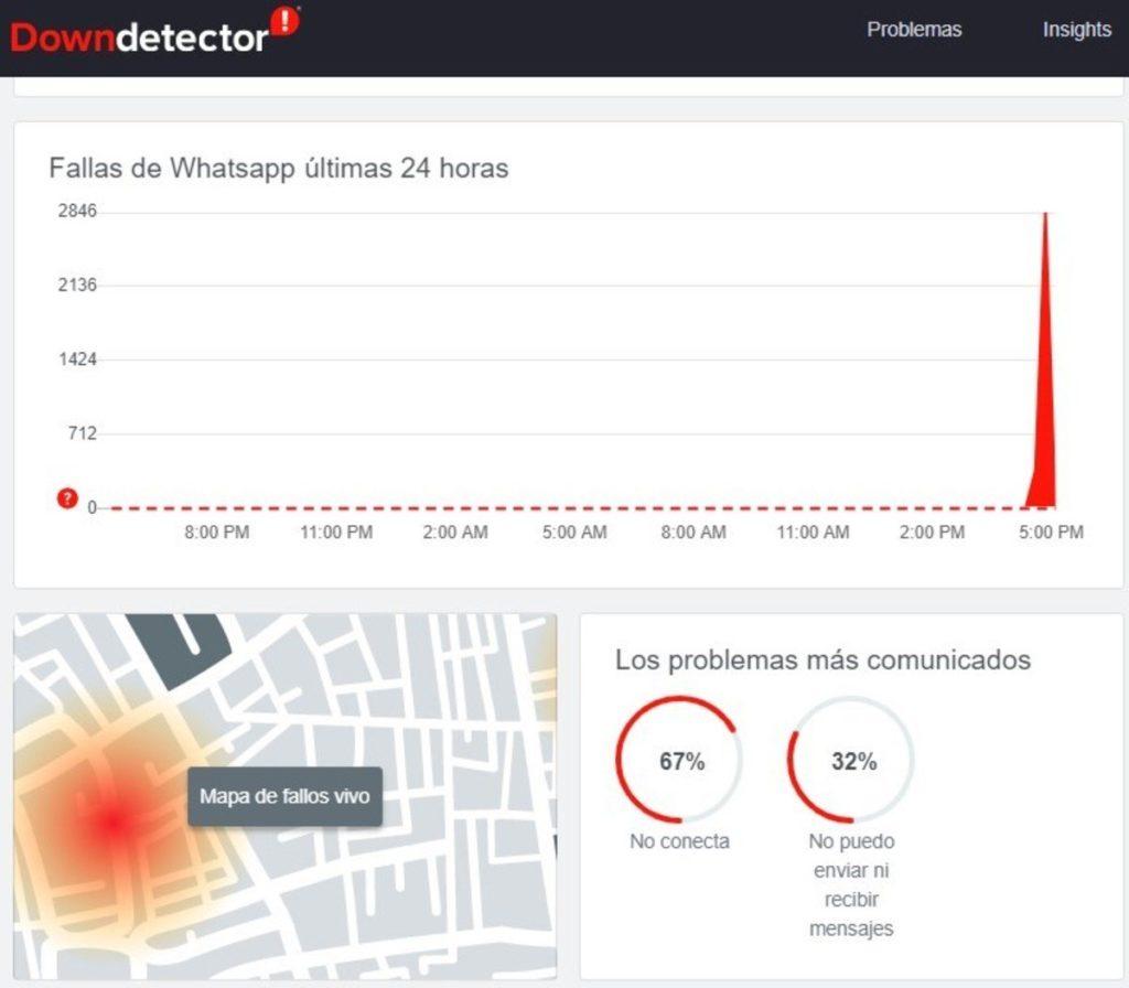 Down Detector registró que el problema comenzó cerca de las 5 de la tarde de Argentina. (Down Detector)