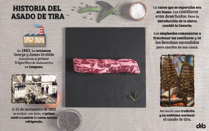 La historia del asado de tira: de carne de desecho a emblema nacional