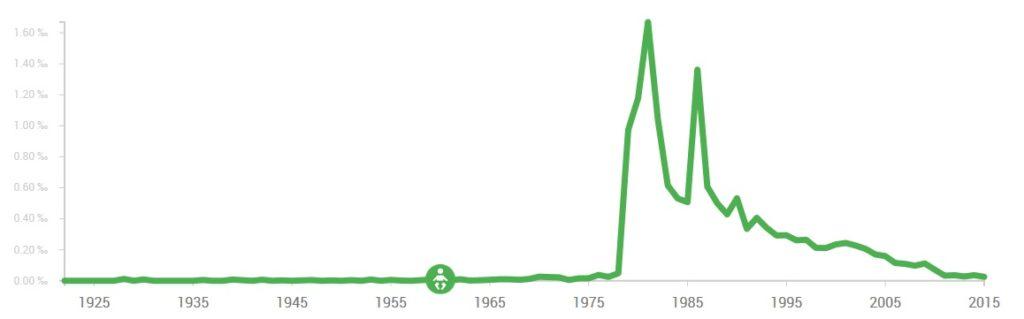 Los 80': la década en que todos se llamaron Diego Armando