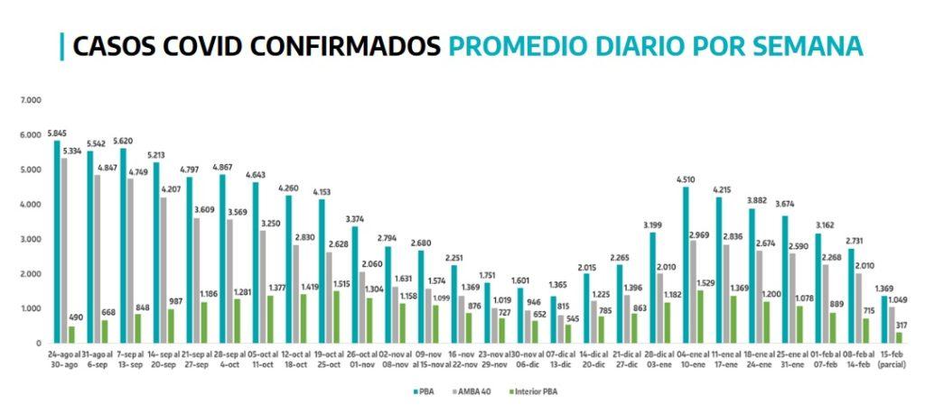 Los casos de coronavirus cayeron por quinta semana consecutiva en la provincia